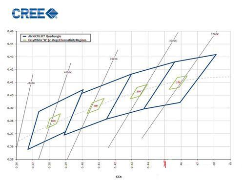 Cree公司推出业界色彩一致性最高的LED