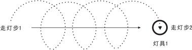 舞台灯光图形轨道功用上的效果